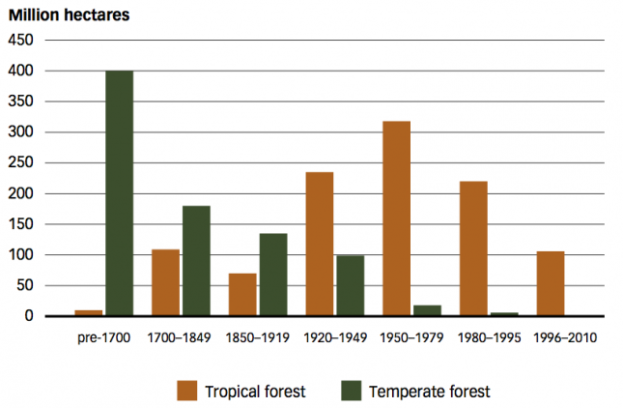 estimated-deforestation-by-type-of-forest-and-time-period-pre-1700-2000-fao-20120-645x422